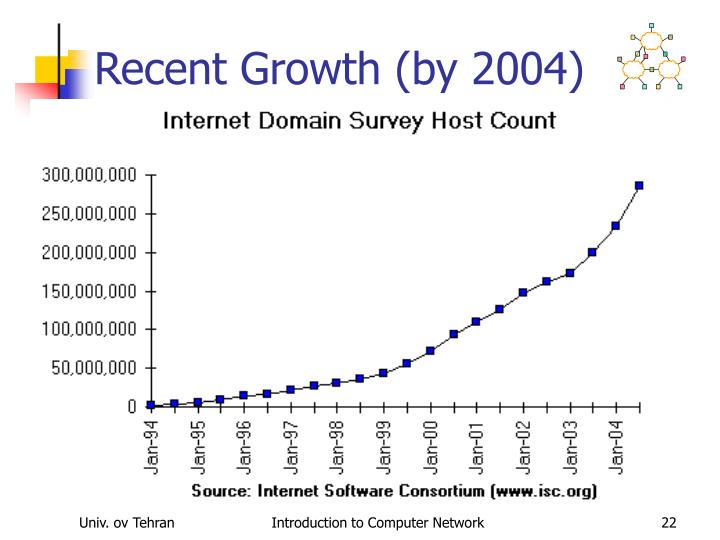 Recent Growth (by 2004)