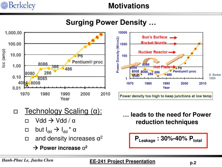 Technology Scaling (