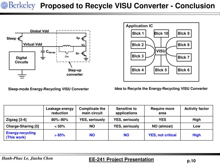 Proposed to Recycle VISU Converter - Conclusion