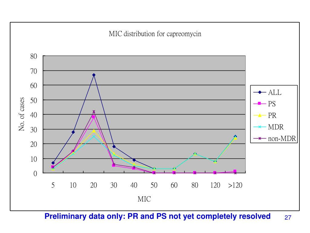 Preliminary data only: PR and PS not yet completely resolved
