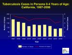 tuberculosis cases in persons 0 4 years of age california 1997 2006