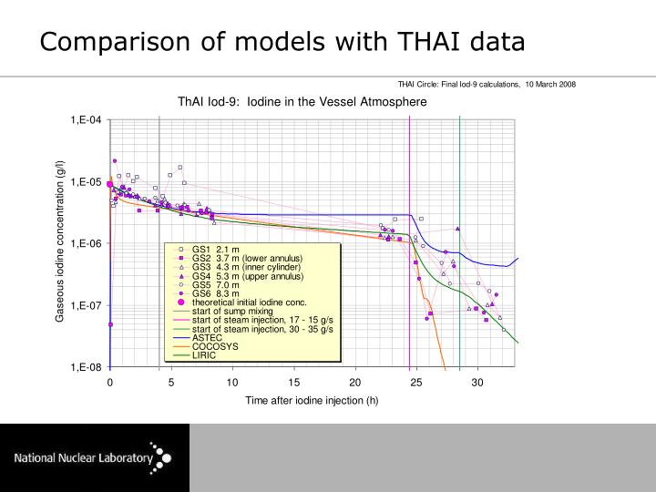 Comparison of models with THAI data