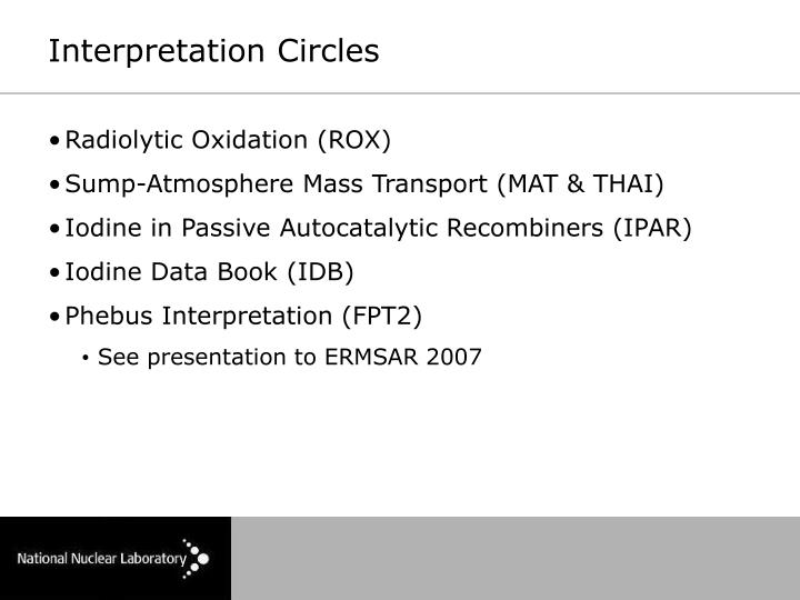 Interpretation Circles
