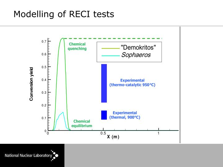 Modelling of RECI tests