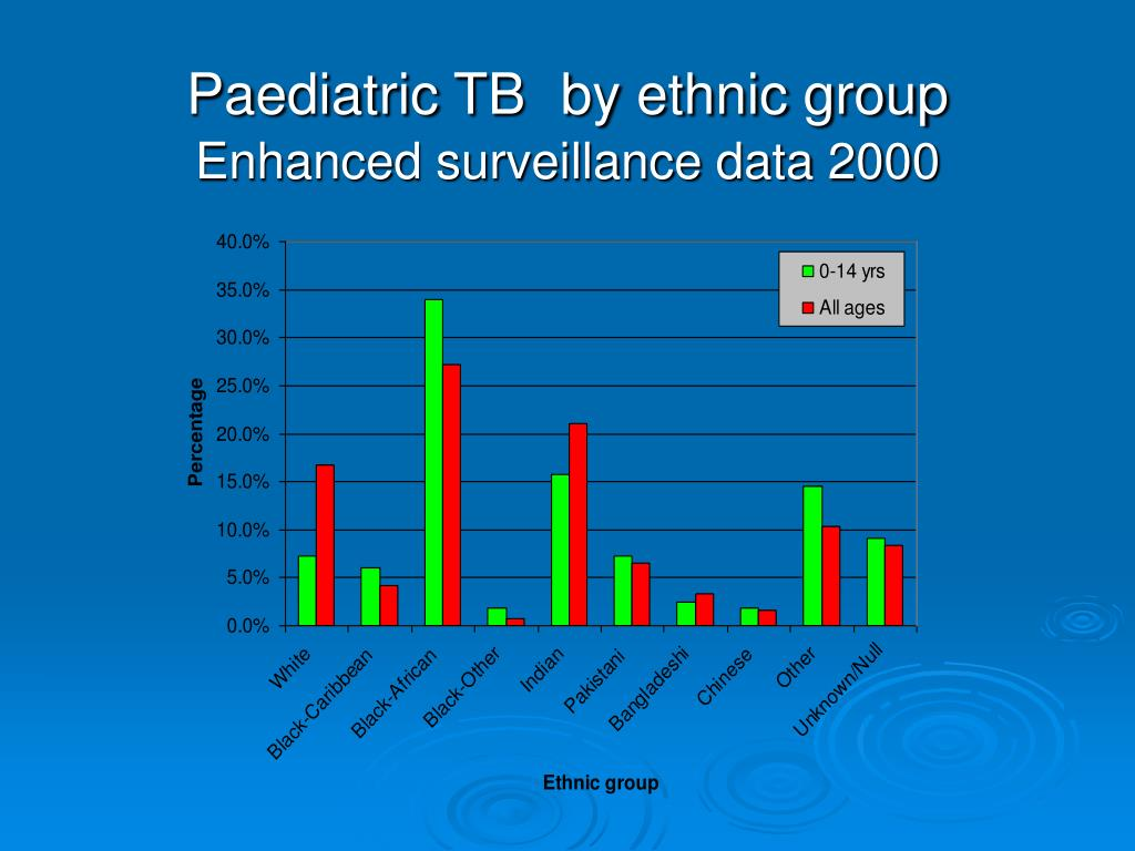 Paediatric TB