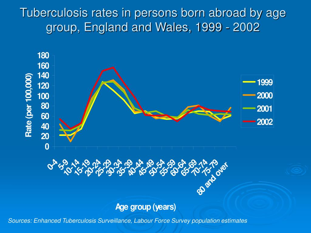 Tuberculosis rates in persons born abroad by age group, England and Wales, 1999 - 2002