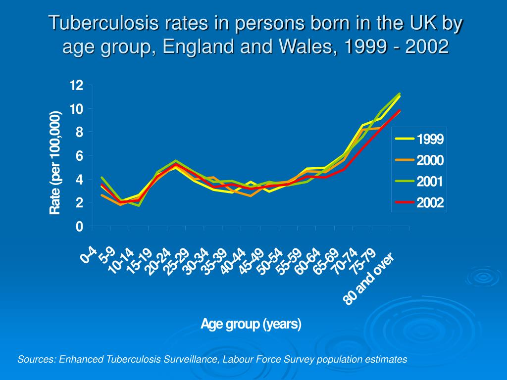 Tuberculosis rates in persons born in the UK by age group, England and Wales, 1999 - 2002