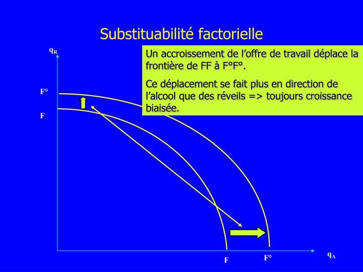 Substituabilité
