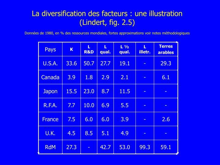 La diversification des facteurs : une illustration