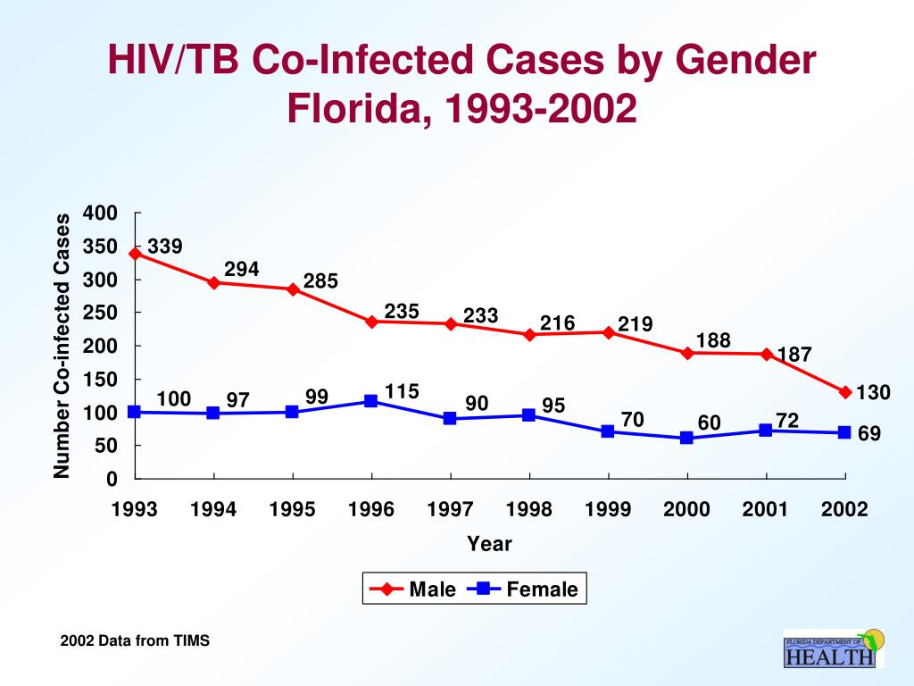 HIV/TB Co-Infected Cases by Gender