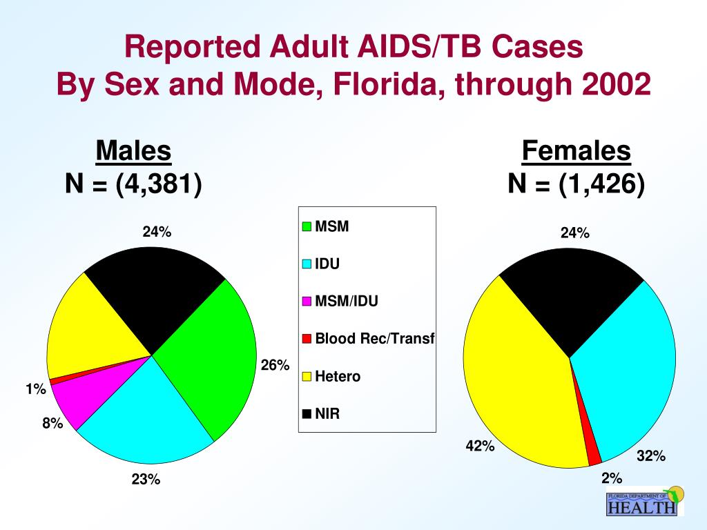 Reported Adult AIDS/TB Cases