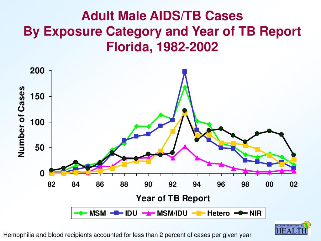 Adult Male AIDS/TB Cases