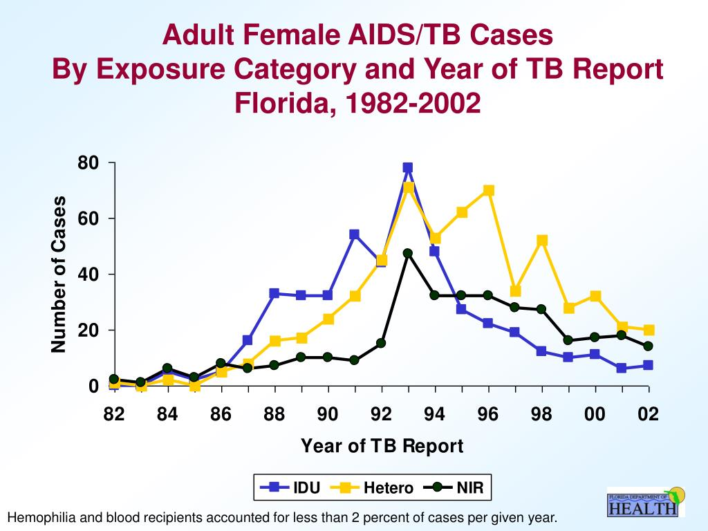 Adult Female AIDS/TB Cases