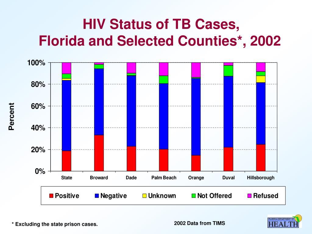 HIV Status of TB Cases,