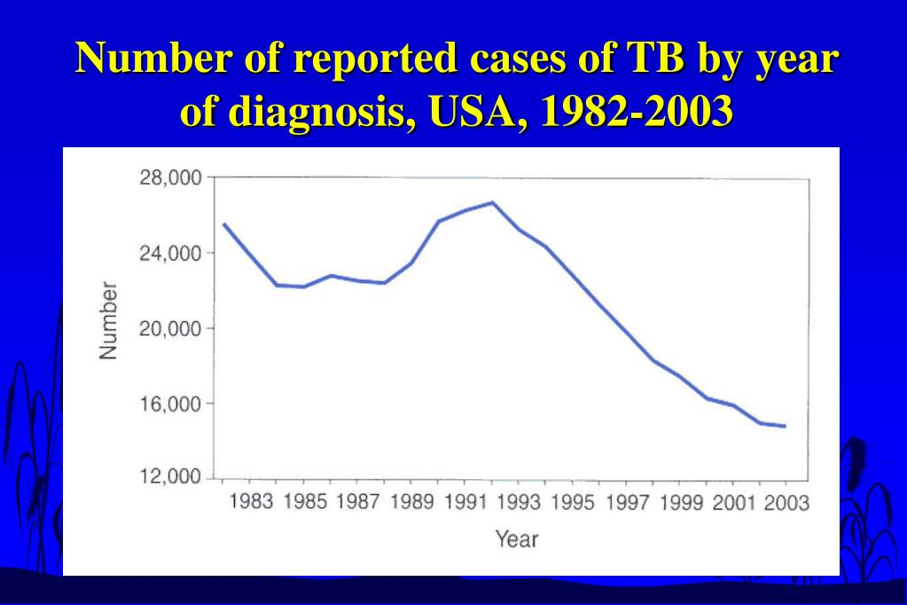 Number of reported cases of TB by year of diagnosis, USA, 1982-2003