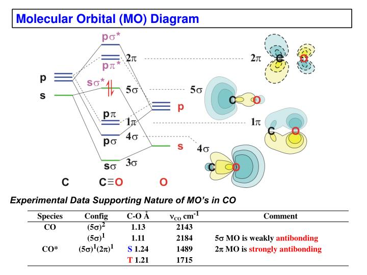 Co Molecular Orbital Diagram 848358 Al Hewenyfo
