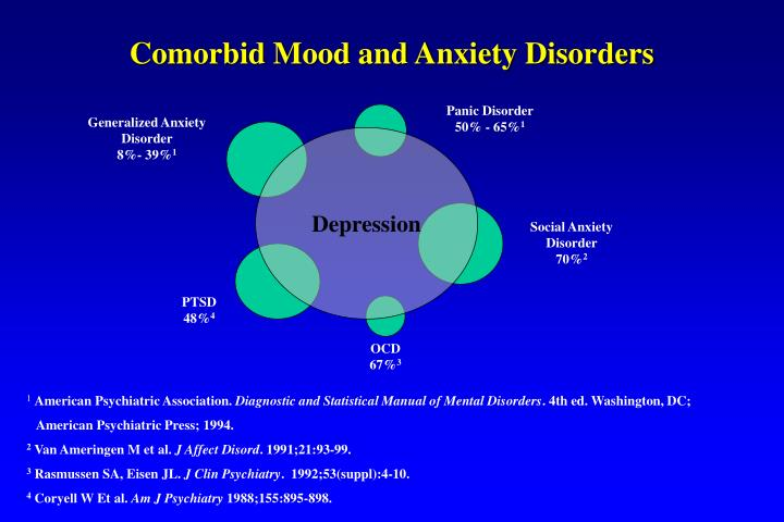 Comorbid Mood and Anxiety Disorders