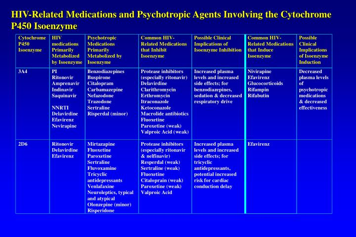 HIV-Related Medications and Psychotropic Agents Involving the Cytochrome P450 Isoenzyme