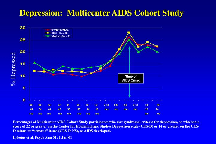 Depression:  Multicenter AIDS Cohort Study