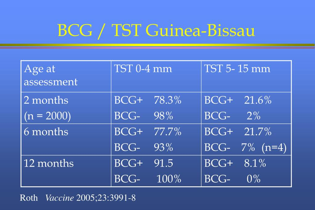BCG / TST Guinea-Bissau
