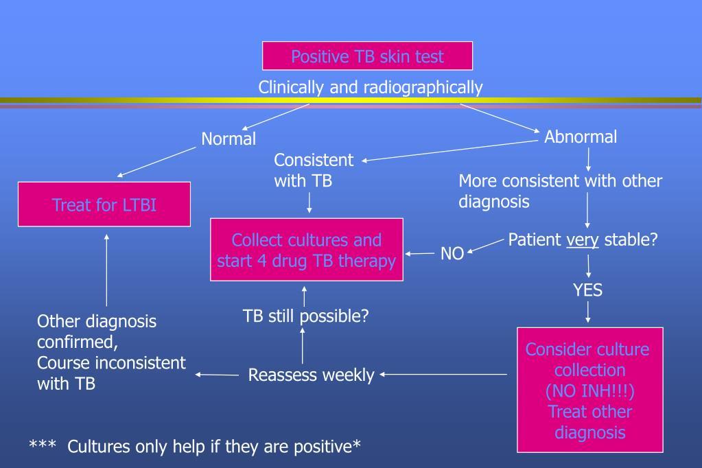 Positive TB skin test