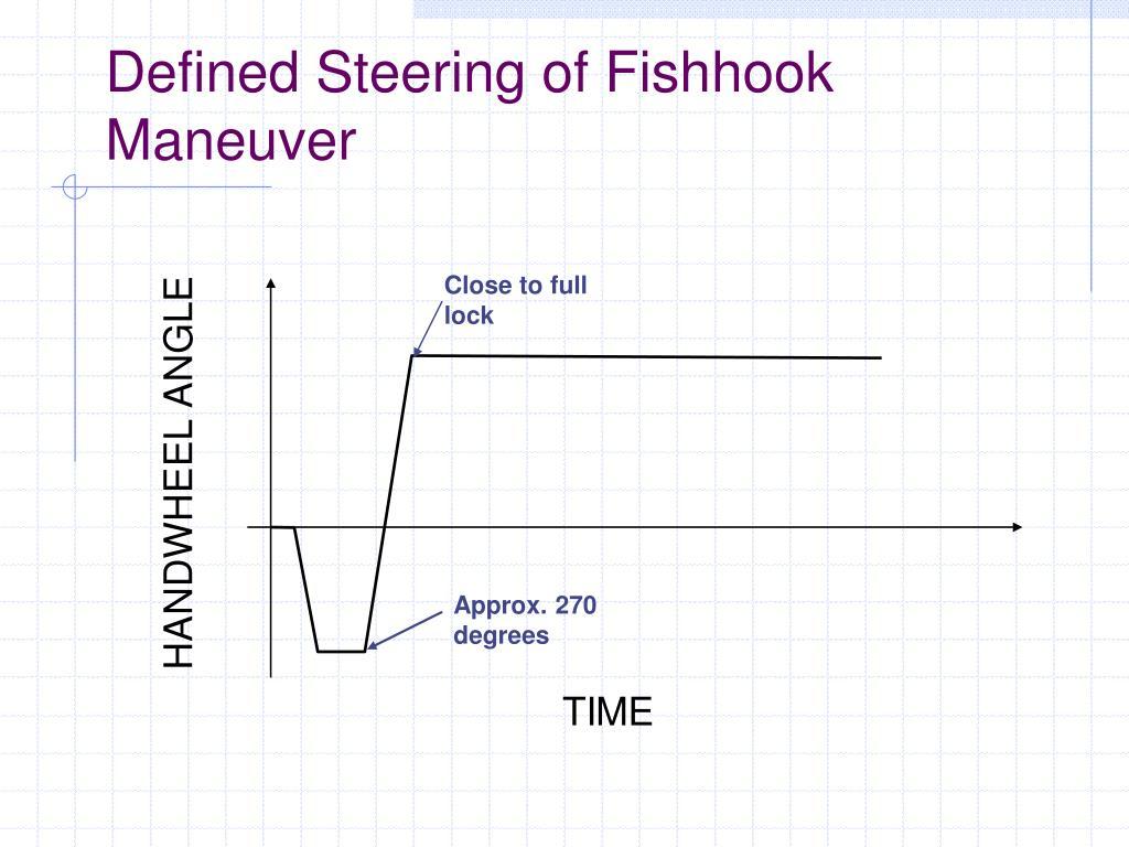 Defined Steering of Fishhook Maneuver