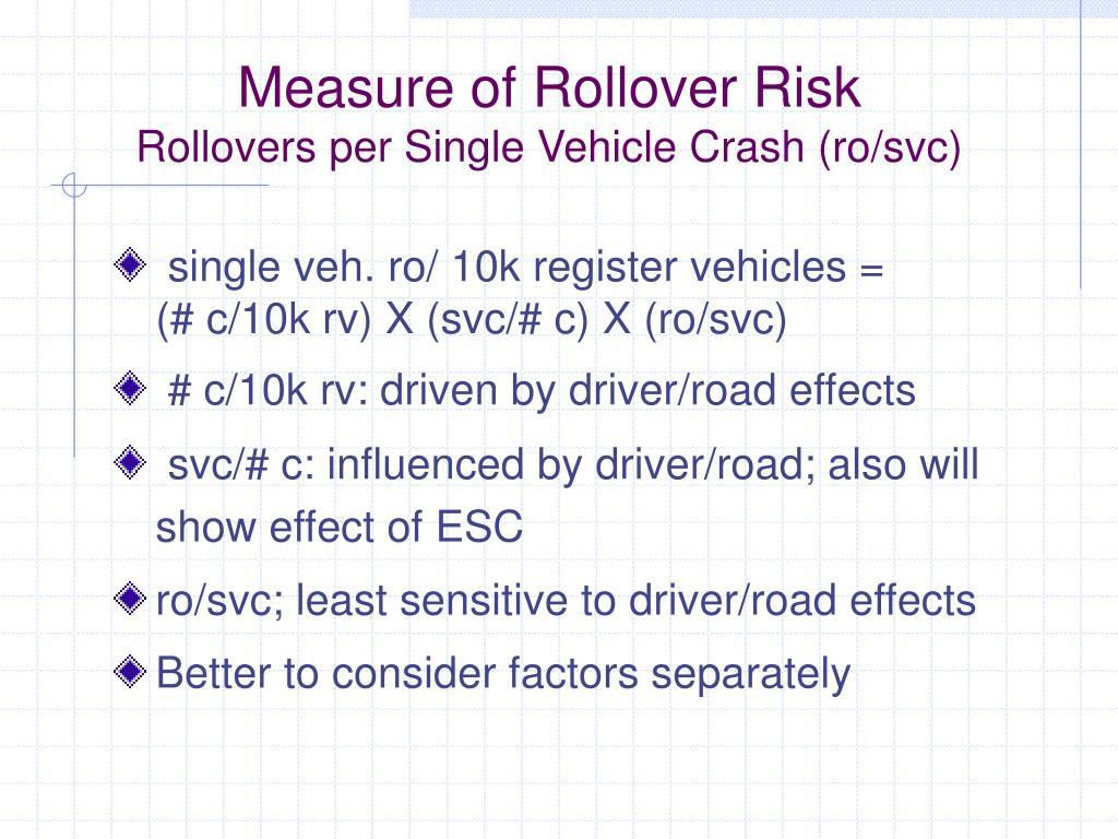 Measure of Rollover Risk