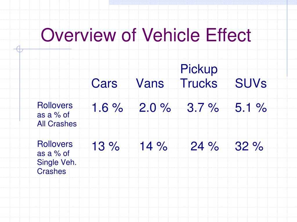 Overview of Vehicle Effect