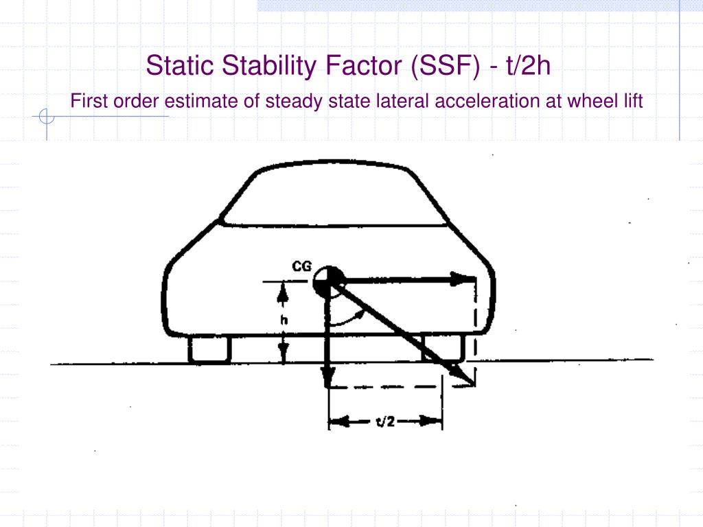 Static Stability Factor (SSF) - t/2h