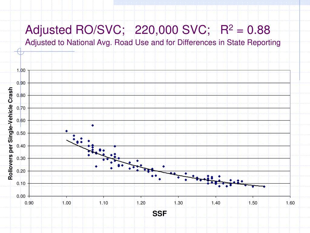 Adjusted RO/SVC;   220,000 SVC;   R