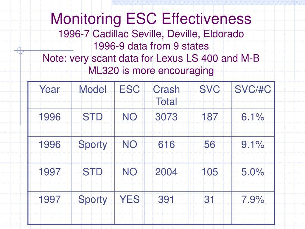 Monitoring ESC Effectiveness
