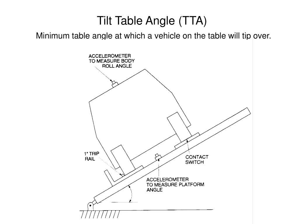 Tilt Table Angle (TTA)