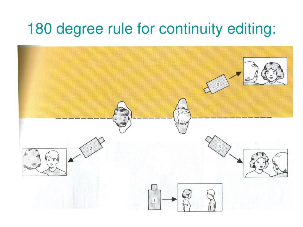 180 degree rule for continuity editing: