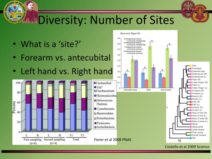 Diversity: Number of Sites