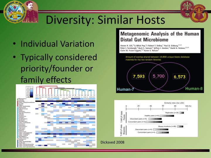 Diversity: Similar Hosts