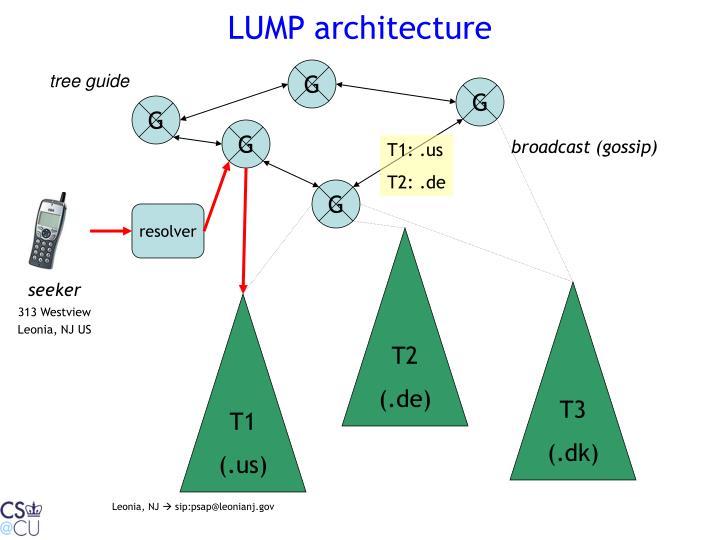 LUMP architecture