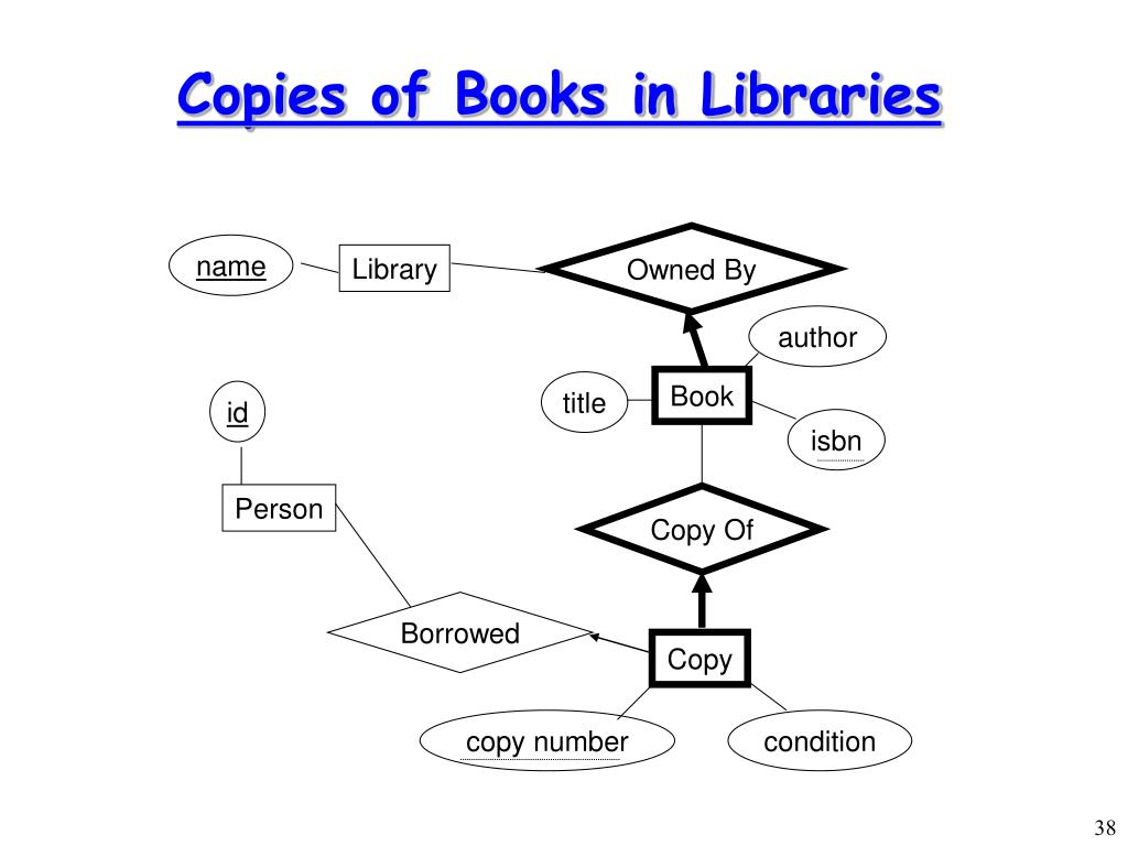 Copies of Books in Libraries