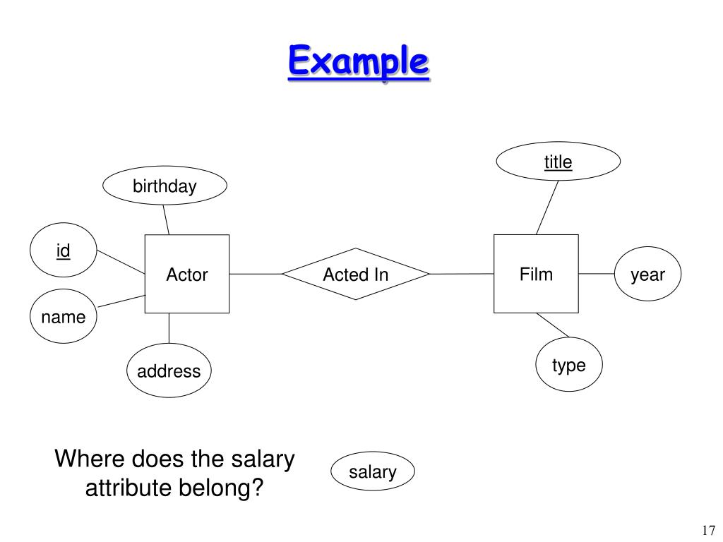 Where does the salary attribute belong?