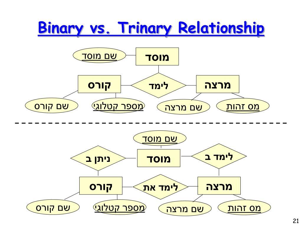 Binary vs. Trinary Relationship