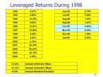 leveraged returns during 1998