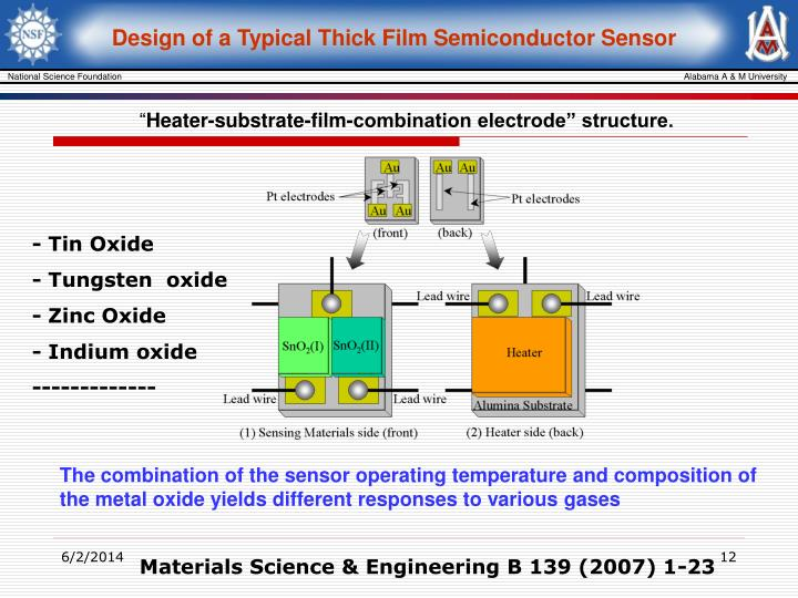 Design of a Typical Thick Film Semiconductor Sensor