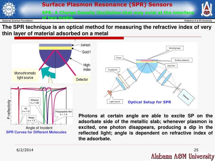 Surface Plasmon Resonance (SPR) Sensors