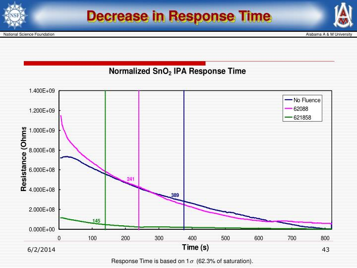 Decrease in Response Time
