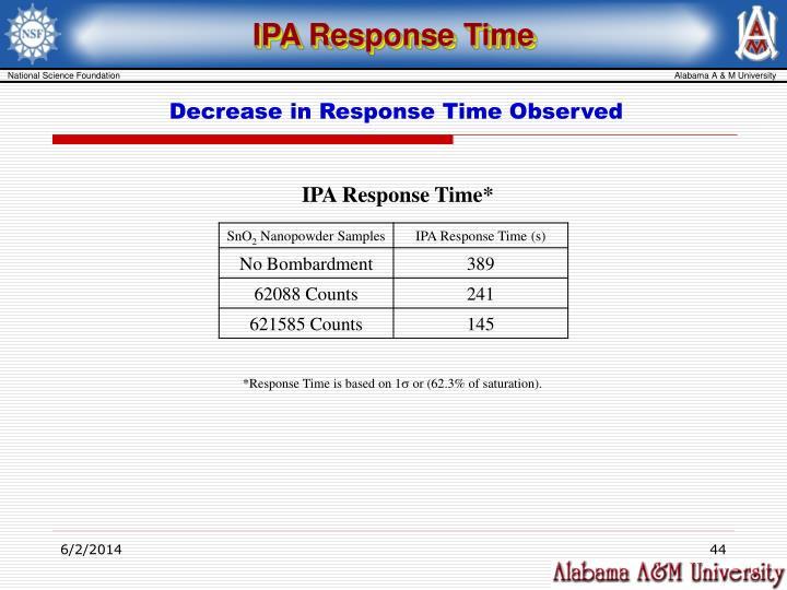 IPA Response Time