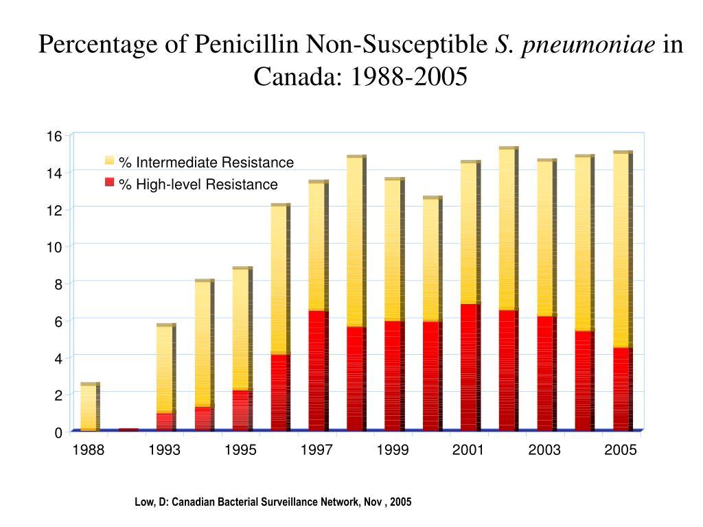 Percentage of Penicillin Non-Susceptible