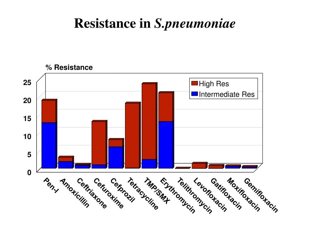 % Resistance