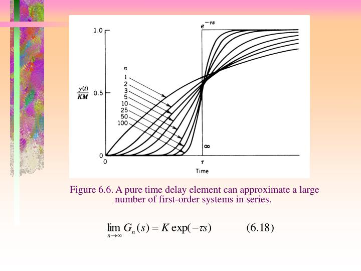 Figure 6.6. A pure time delay element can approximate a large number of first-order systems in series.