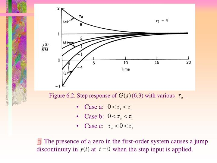 Figure 6.2. Step response of          (6.3) with various       .