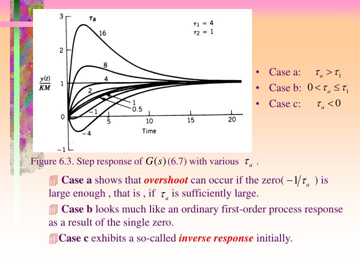 Figure 6.3. Step response of          (6.7) with various       .