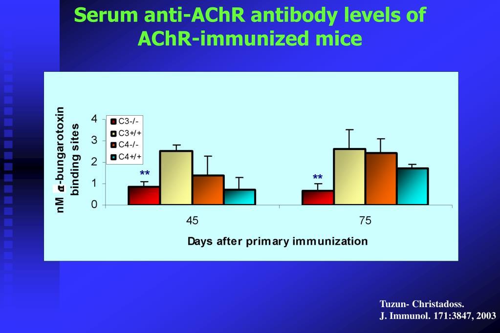 Serum anti-AChR antibody levels of